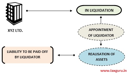 Liability To Be Paid Off By Liquidator