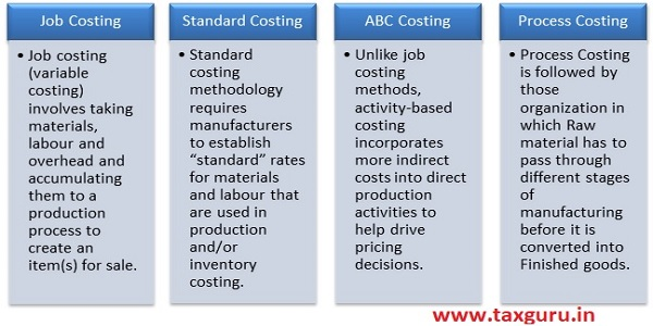 Major Production Costing Approaches Image