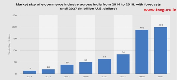 Market size of e-commerce industry across india