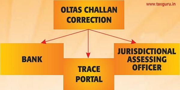 Mode Of Challan Correcron