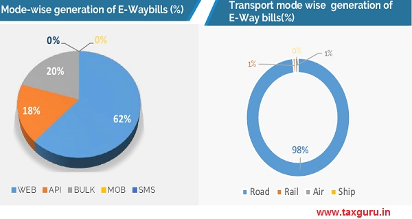 Mode-wise generation of E-Waybills (%)