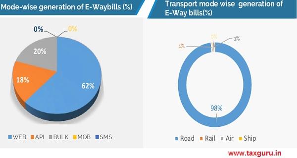 Mode-wise generation of E-Waybills (%)