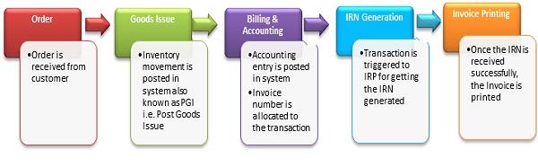 New E-invoicing transaction flow