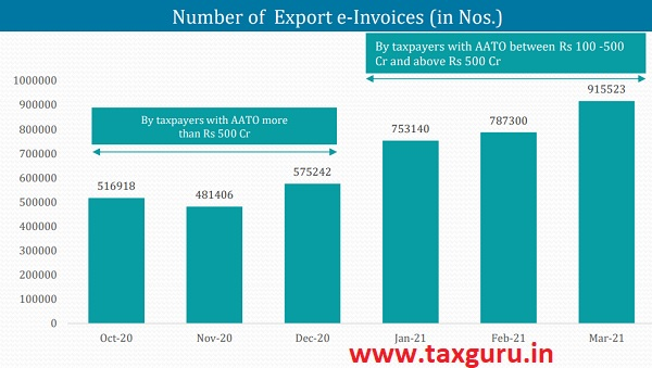 Number of Export e-Invoices (in Nos.)