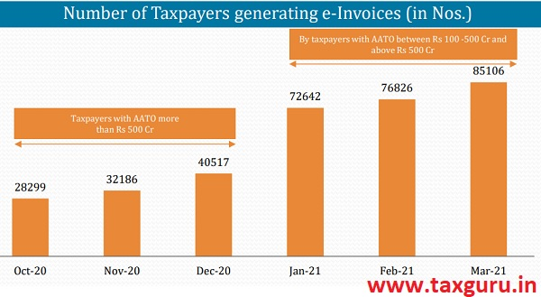 Number of Taxpayers generating e-Invoices (in Nos.)
