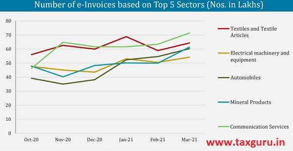 Number of e-Invoices based on Top 5 Sectors (Nos. in Lakhs)