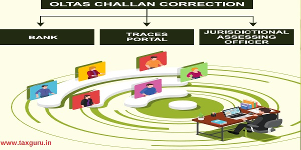 OLTAS Challan Correction