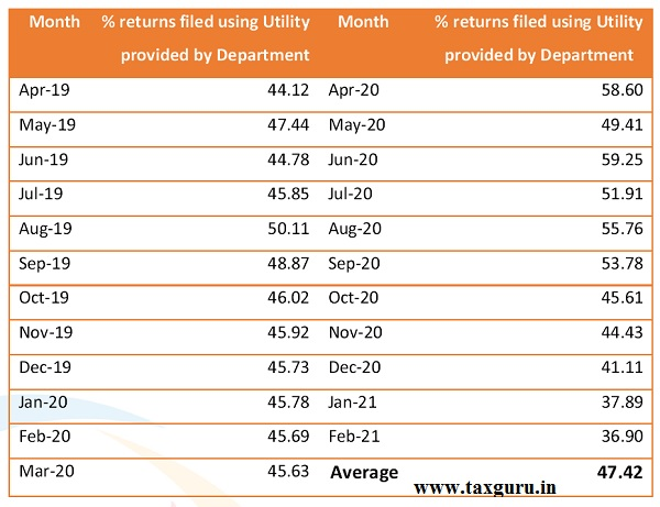 Percent returns filed using Utility provided by Department