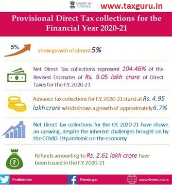 Provisional Direct Tax