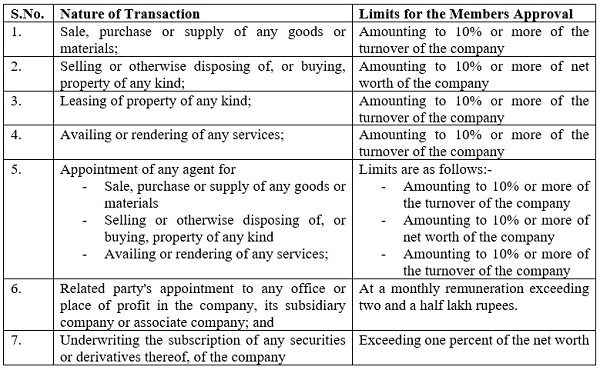 Related Party Transaction Limits