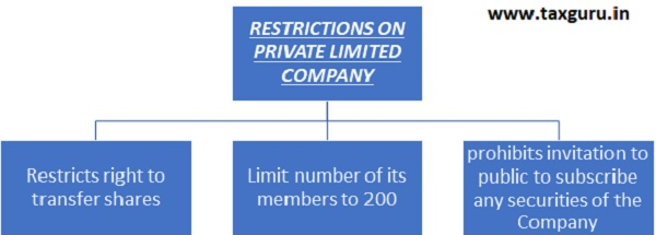 Restriction on private limited company