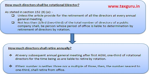 Retire by Rotation not applicable to certain cases