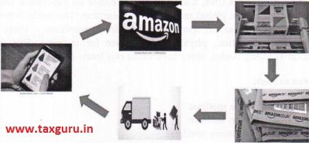 Sales through Amazon platform