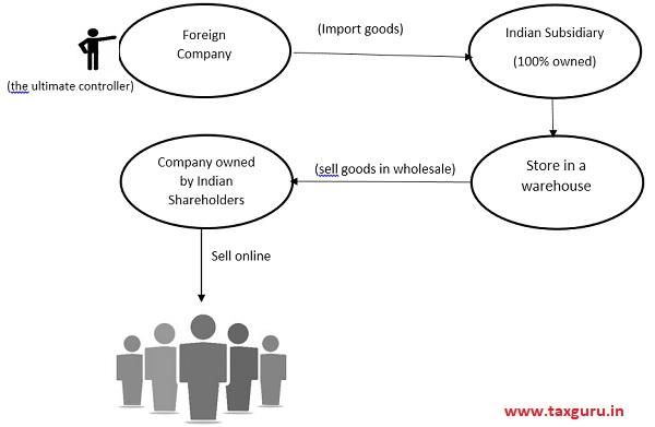 Subsidiary Model