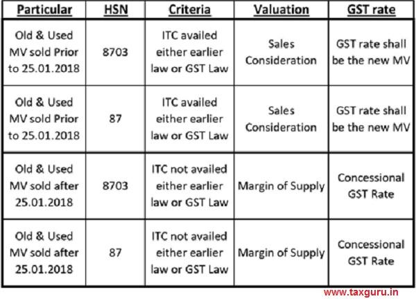 Summary on Sale of Old & Used MV