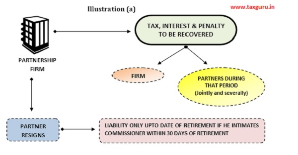 Tax, Interest & Penalty To Be Recovered