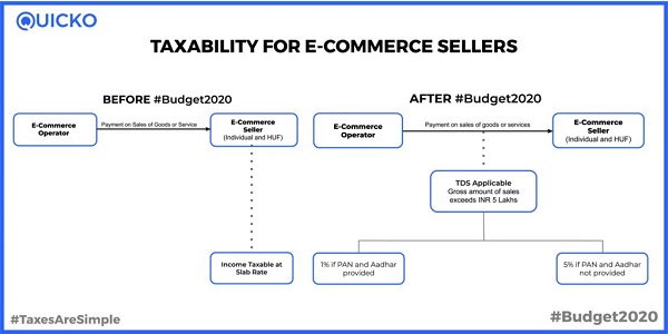 Taxability for e-commerce sellers