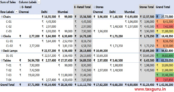 The complete summary of the data with conditional formatting for Total Sales