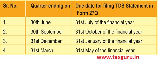 The due dates for filing such quarterly TDS statements have been summarised