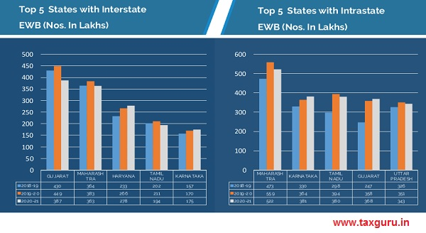 Top 5 States with Interstate