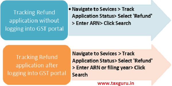 Tracking GST Refund Application status on the GST portal