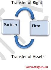 Transfer of Assets