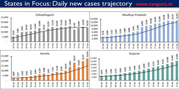 Twelve states, as shown under, are displaying an upward trajectory in daily new cases. 2