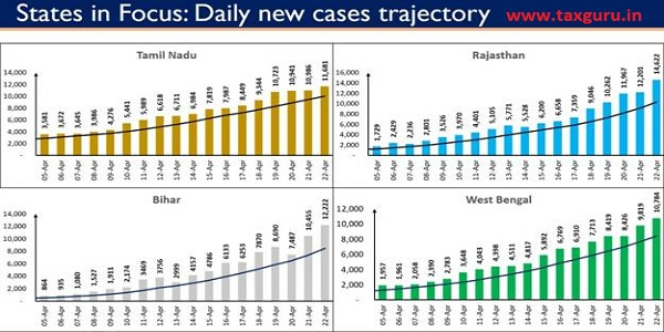 Twelve states, as shown under, are displaying an upward trajectory in daily new cases. 3