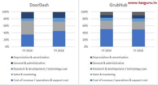 cost structure of DoorDash and GrubHub