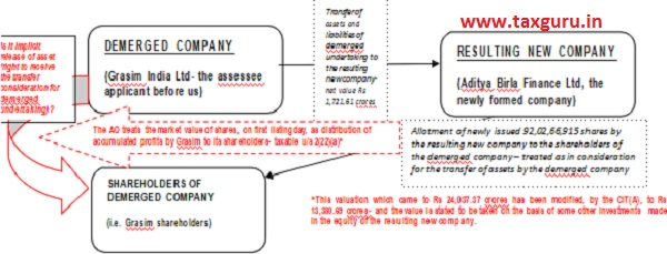 impugned tax demands, in terms of a diagram