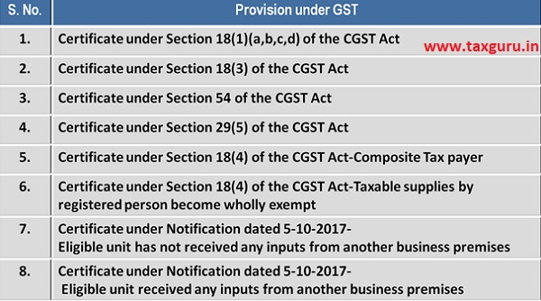 provsion under GST