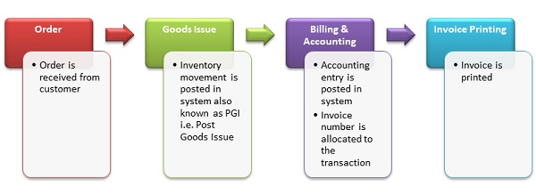 standard ERP flow for generation of Invoices