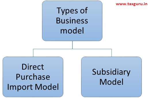 types of business model