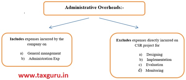 Administrative Overheads Expenditure