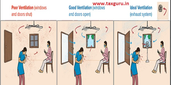 Better the ventilation, lower the potential for transmission.