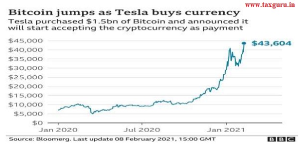 Bitcoin jumps as tesla buys currency