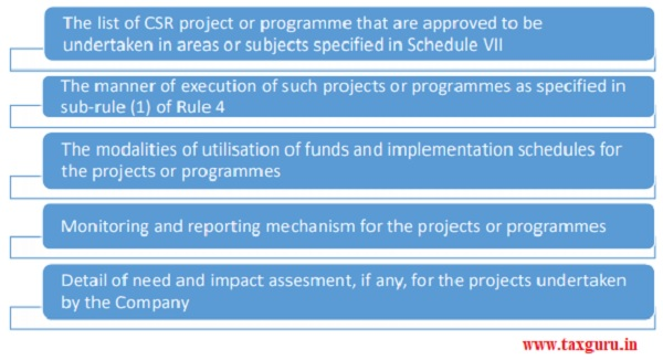 CSR project list