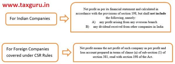 Calculation of Net Profit