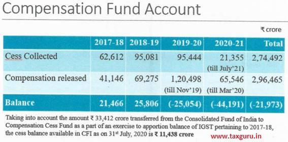 Compensation Fund Account