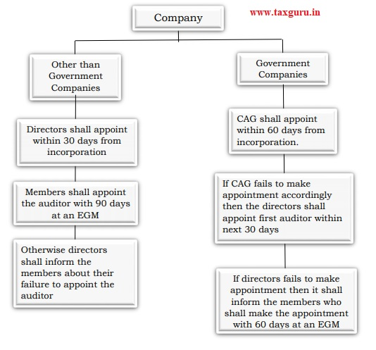 Diagrammatical representation for appointment of First Auditor
