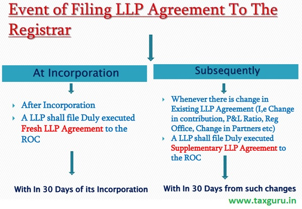 Event of filing LLP Agreement to the Registar