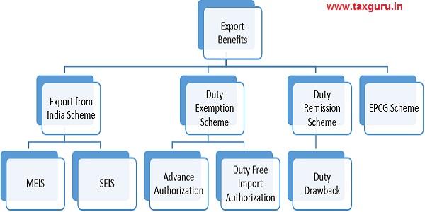Export benefit