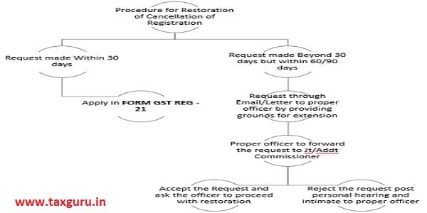 Flowchart of procedure for restoration of cancellation of Registration