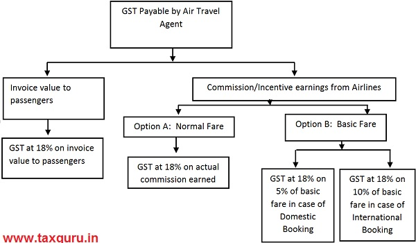 GST Payable by Air