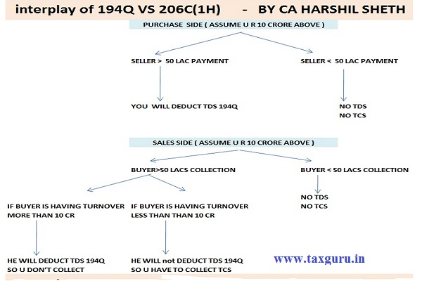 Interplay of Section 194Q VS Section 206C(1H)