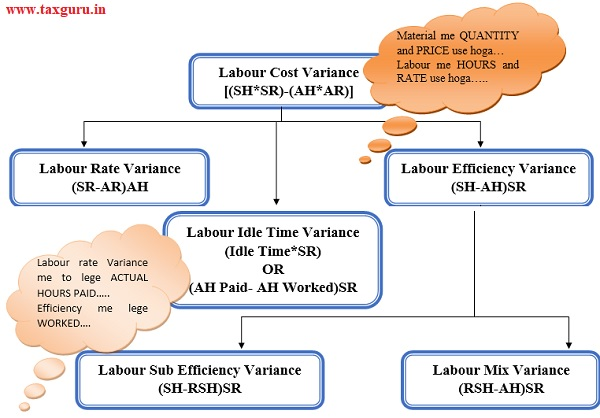 Labour Cost Variance
