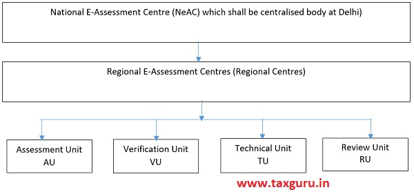 National E-Assessment Centre (NeAC) which shall be centralised body at Delhi)