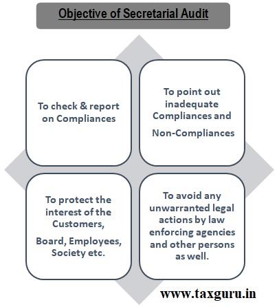 Objective Secretarial Audit