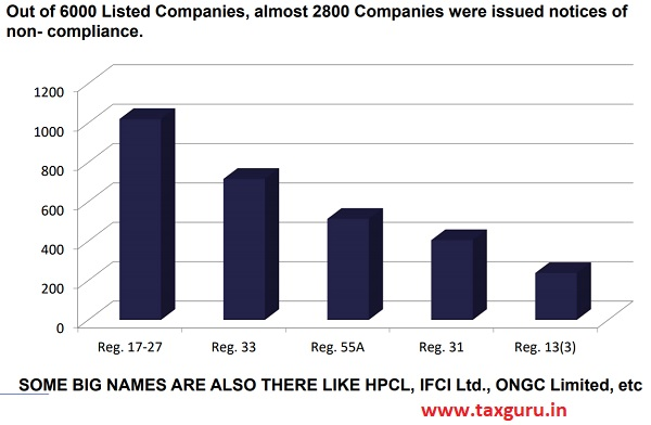 Out of 6000 Listed Companies, almost 2800 Companies were issued notices of non- compliance