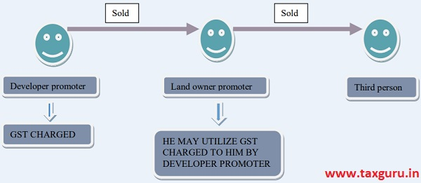 Provision related to land owner promoter
